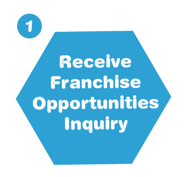Receive Franchise Opportunities Inquiry